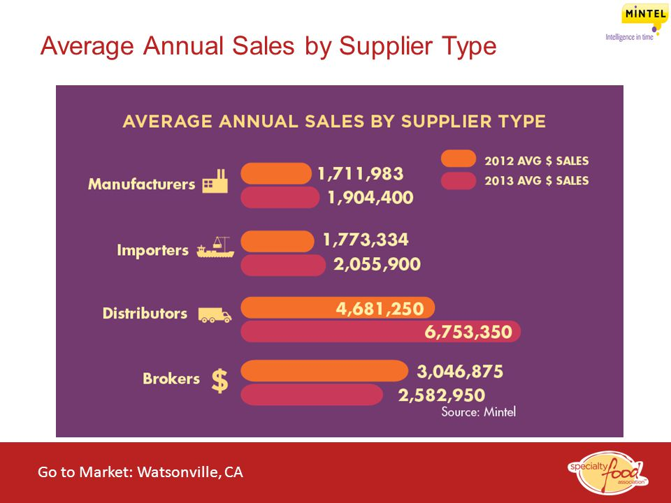 Average Annual Sales by Supplier Type