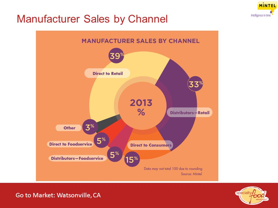 Manufacturer Sales by Channel