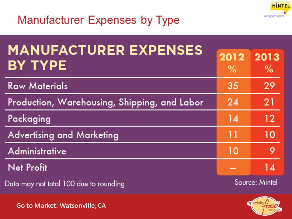 Manufacturer Expenses by Type