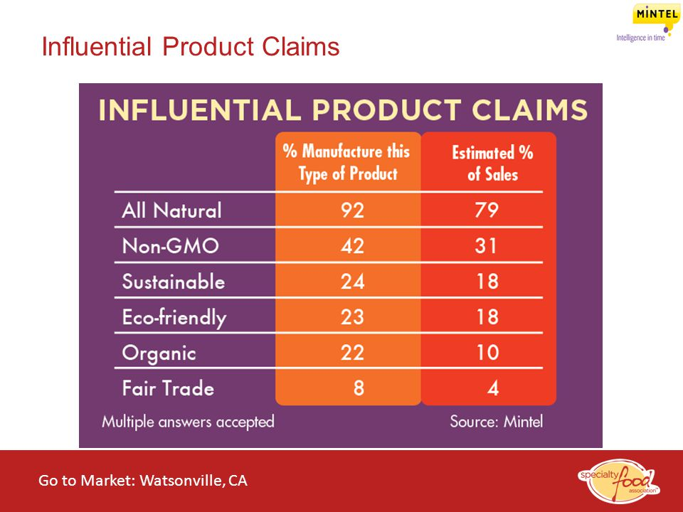 Influential Product Claims
