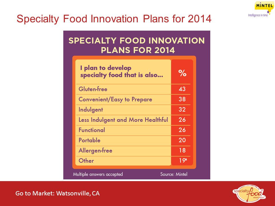 Specialty Food Innovation Plans for 2014