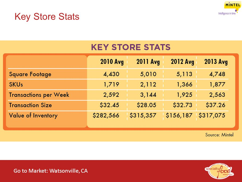 Key Store Stats RON Go to Market: Watsonville, CA