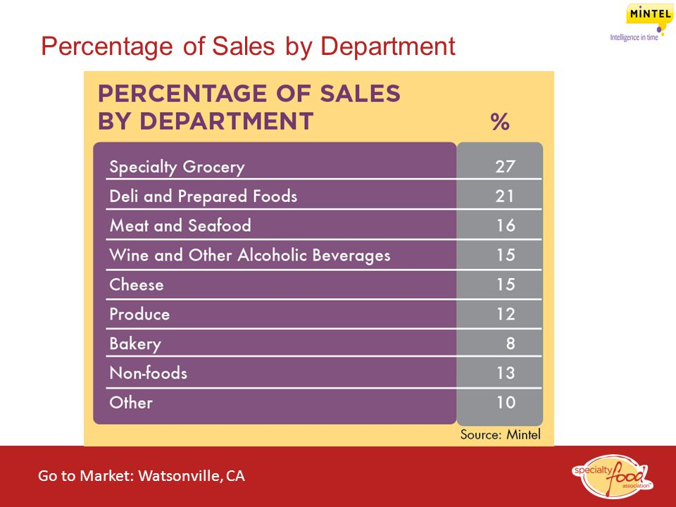 Percentage of Sales by Department