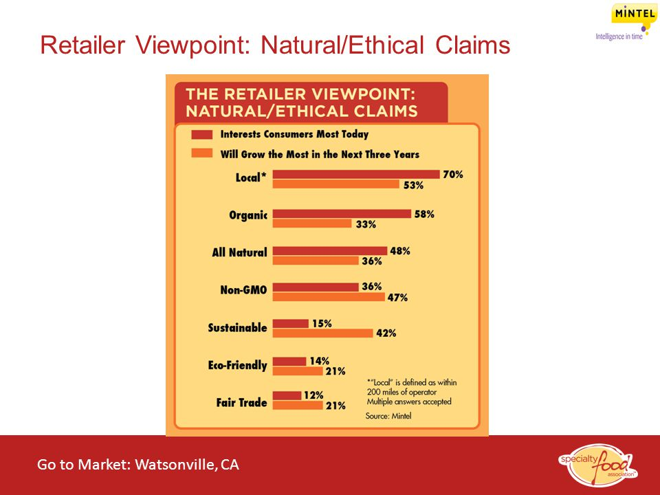 Retailer Viewpoint: Natural/Ethical Claims