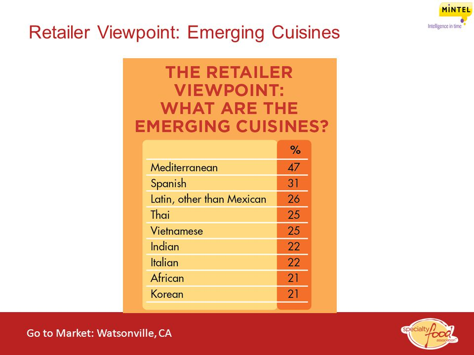 Retailer Viewpoint: Emerging Cuisines