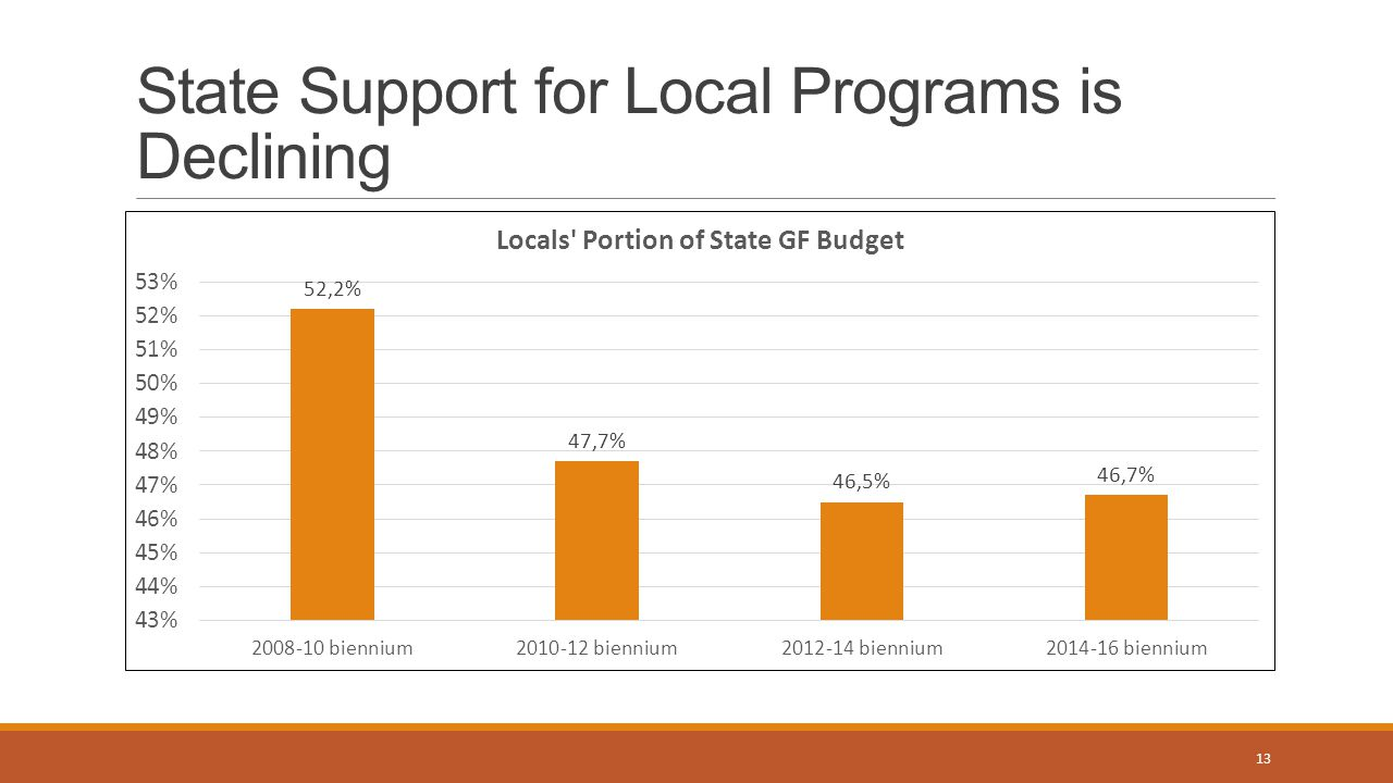 State Support for Local Programs is Declining