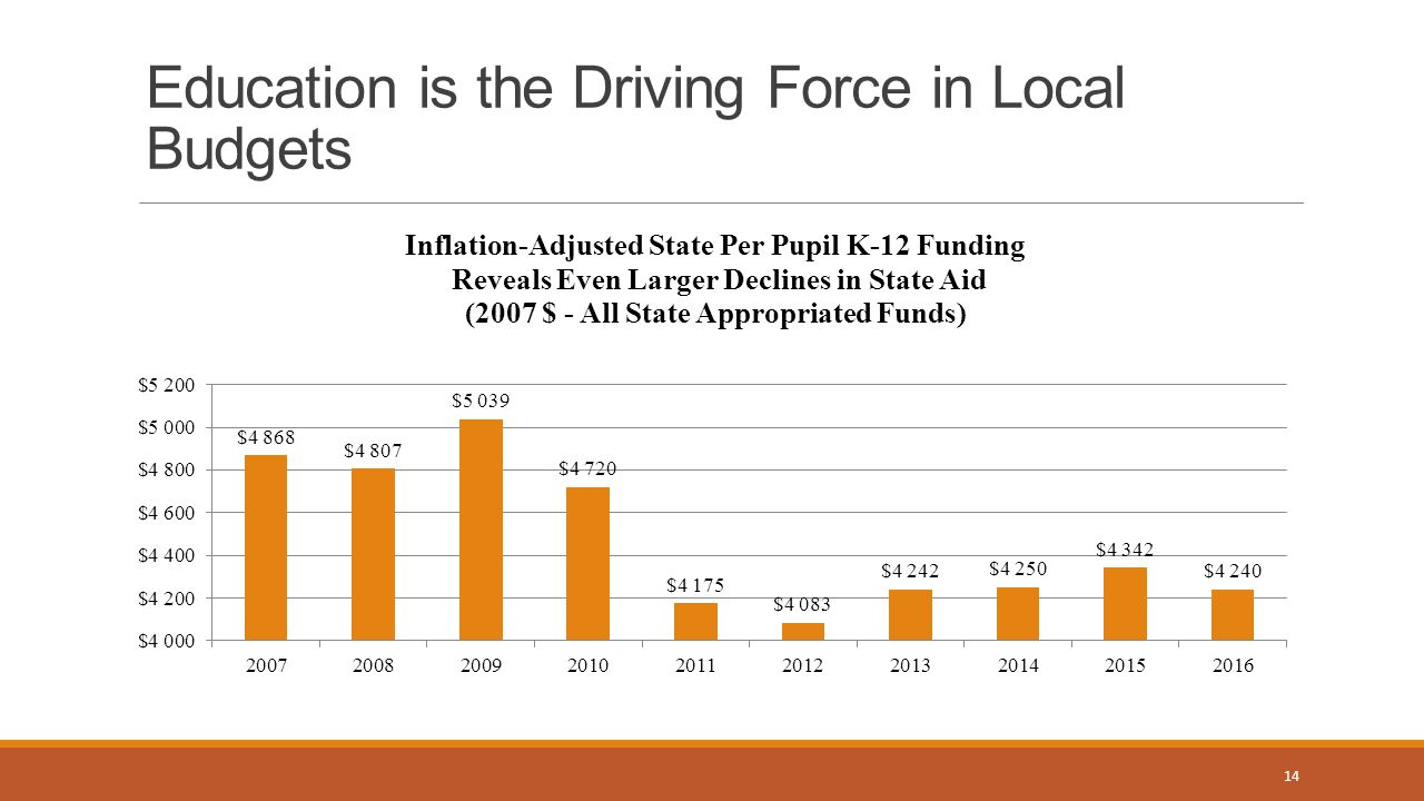 Education is the Driving Force in Local Budgets