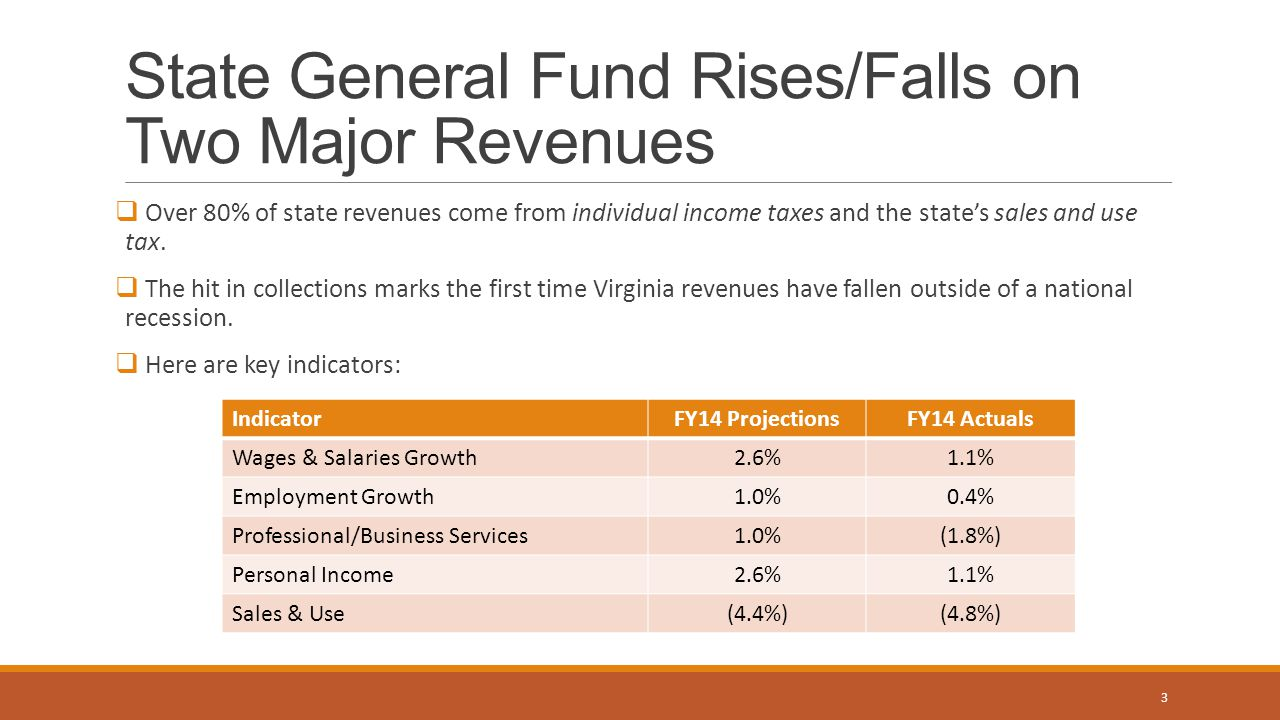 State General Fund Rises/Falls on Two Major Revenues