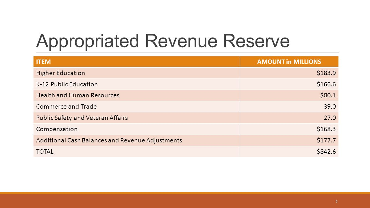 Appropriated Revenue Reserve