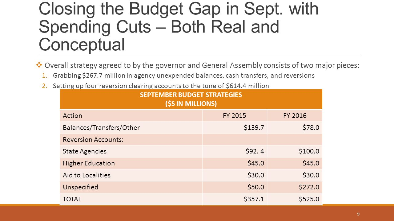September Budget Strategies