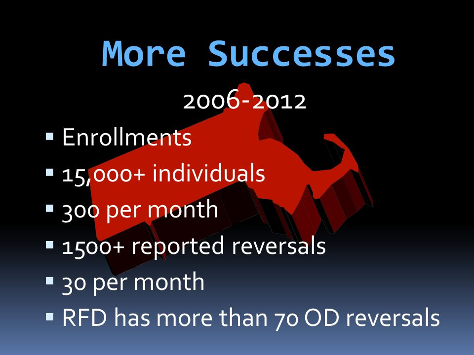 More Successes Enrollments 15,000+ individuals 300 per month