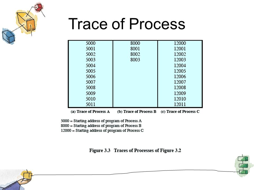Trace of Process