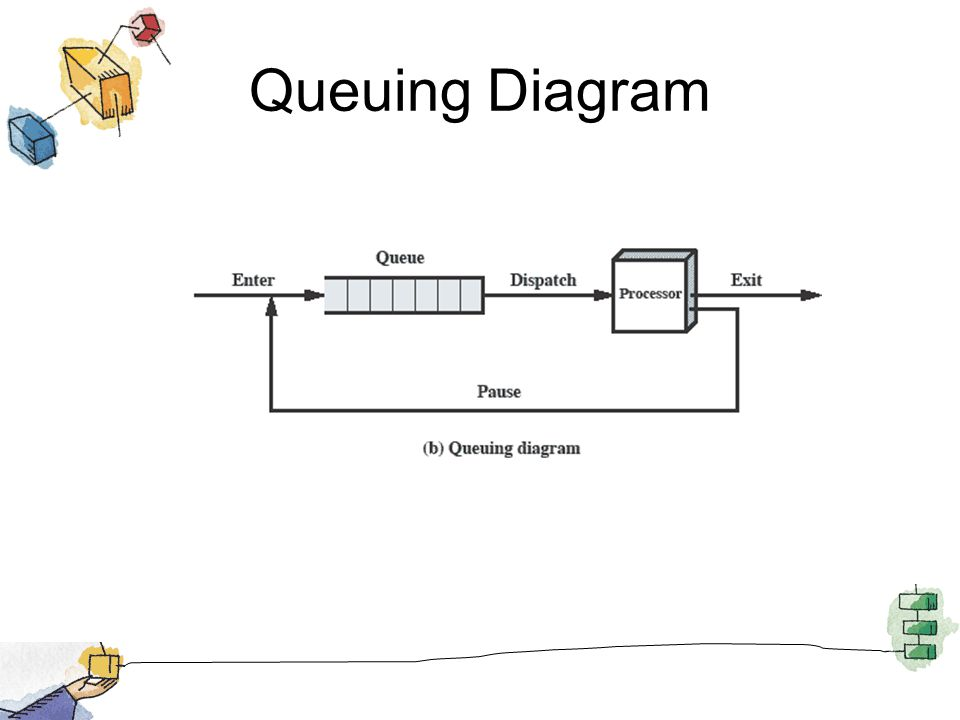 Queuing Diagram