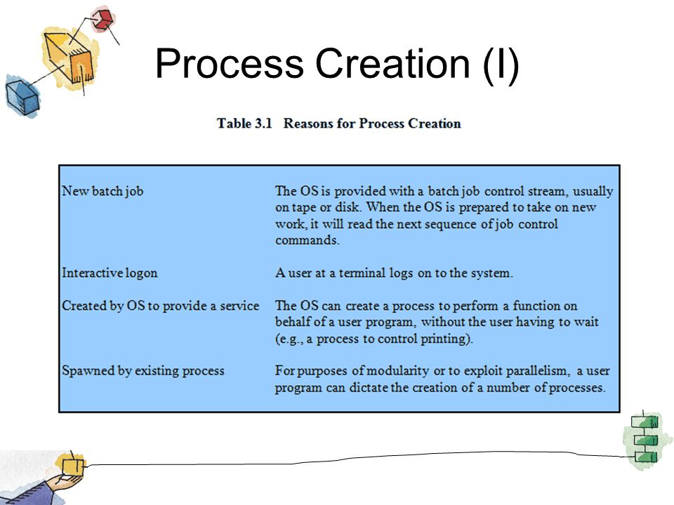 Process Creation (I)
