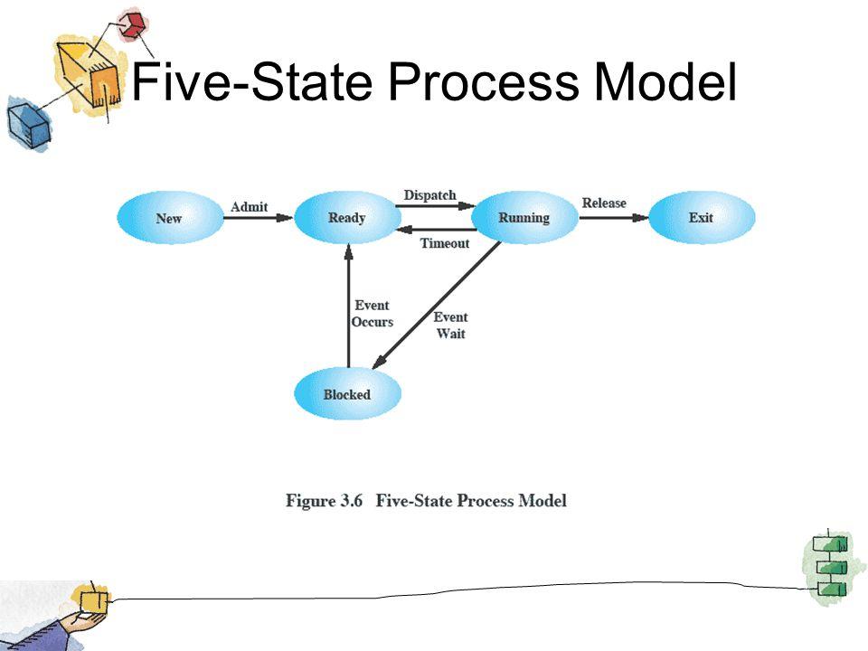 Five-State Process Model