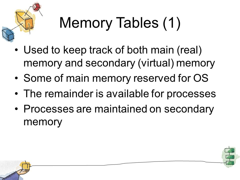 Memory Tables (1) Used to keep track of both main (real) memory and secondary (virtual) memory. Some of main memory reserved for OS.