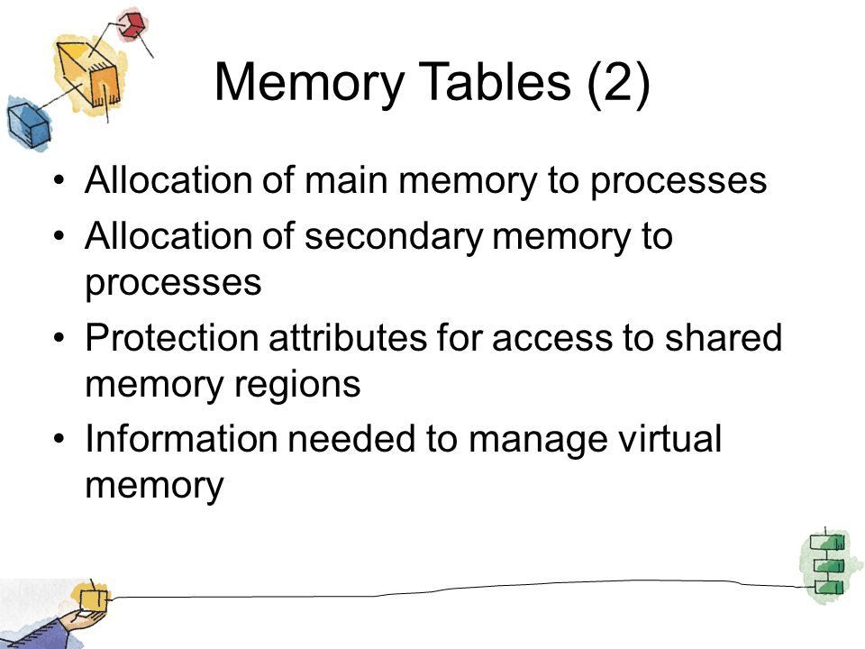 Memory Tables (2) Allocation of main memory to processes