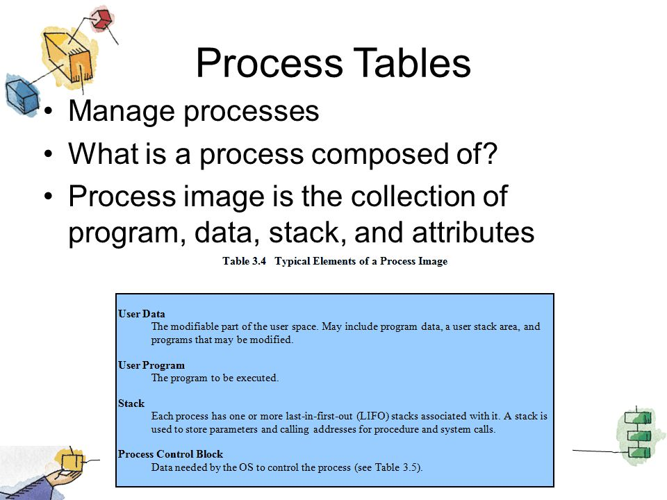 Process Tables Manage processes What is a process composed of