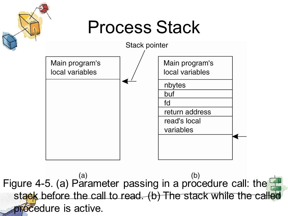 Process Stack