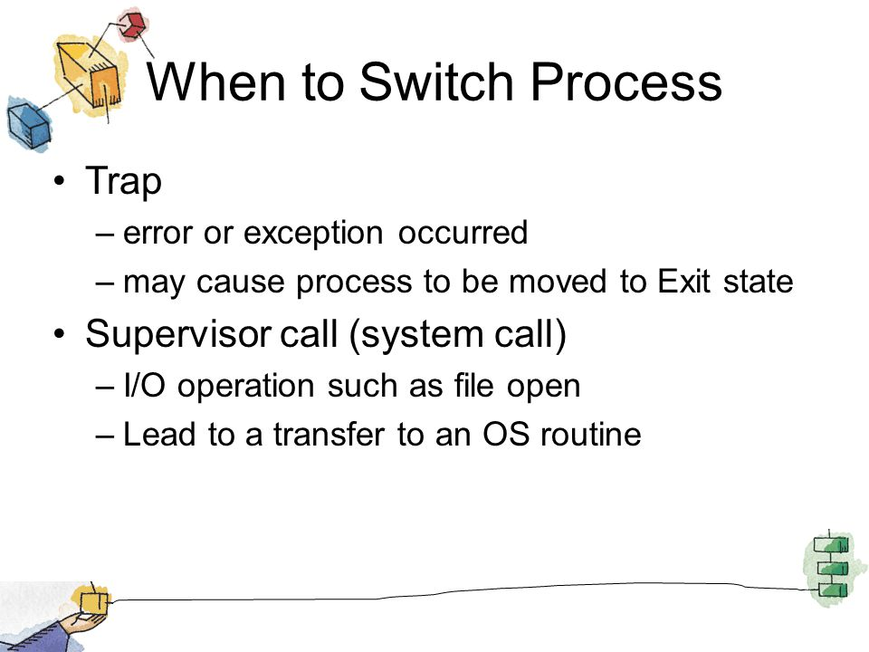 When to Switch Process Trap Supervisor call (system call)