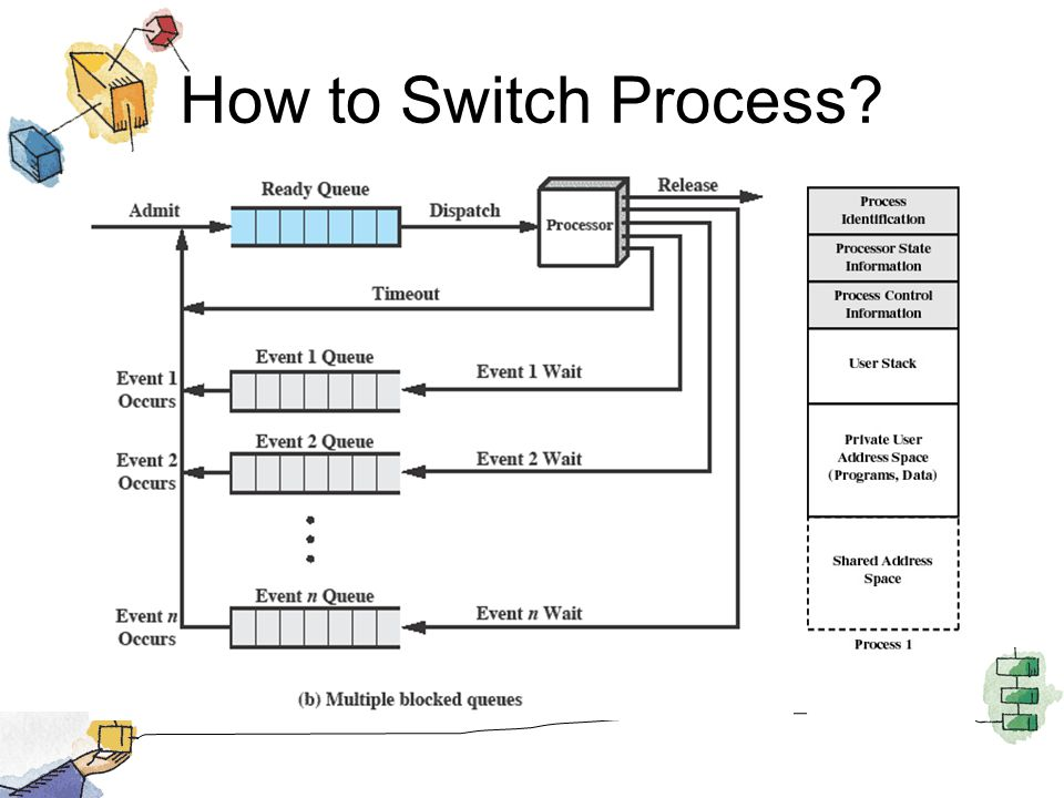 How to Switch Process