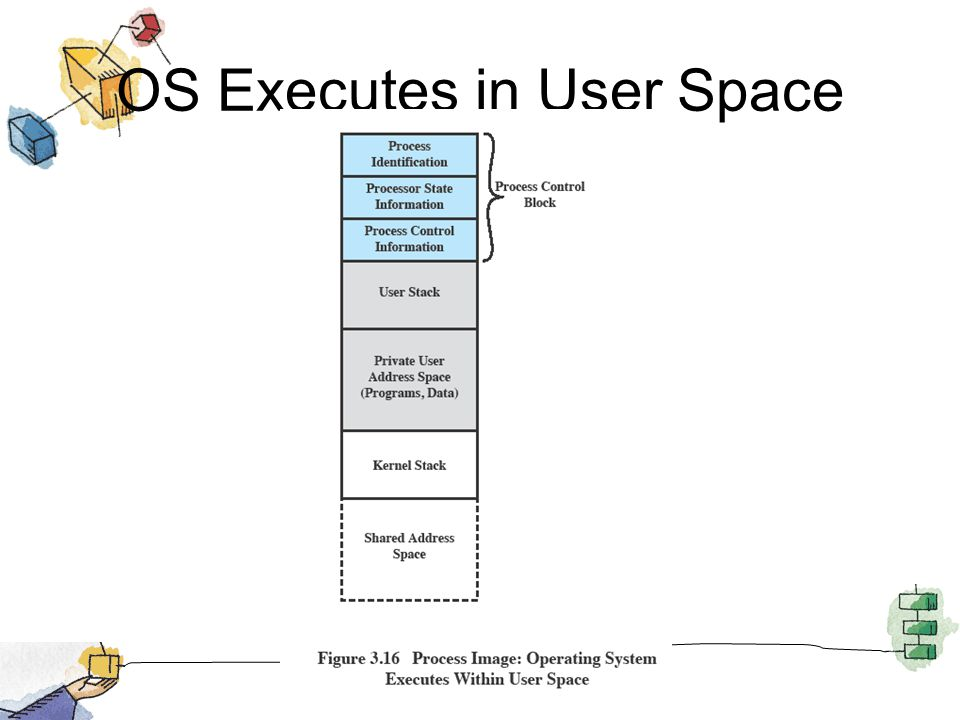 OS Executes in User Space