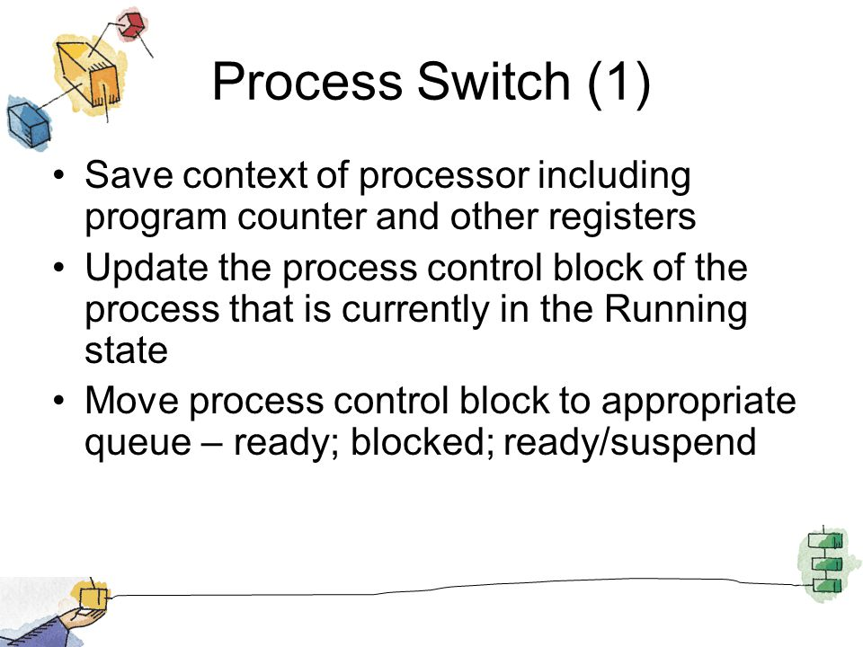 Process Switch (1) Save context of processor including program counter and other registers.