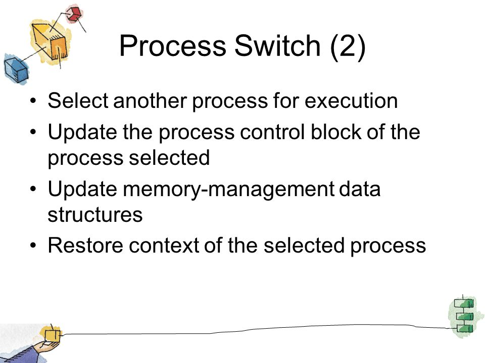 Process Switch (2) Select another process for execution