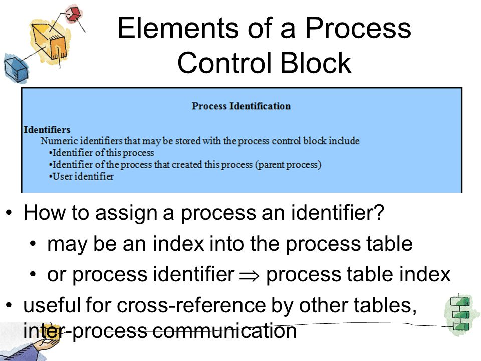 Elements of a Process Control Block