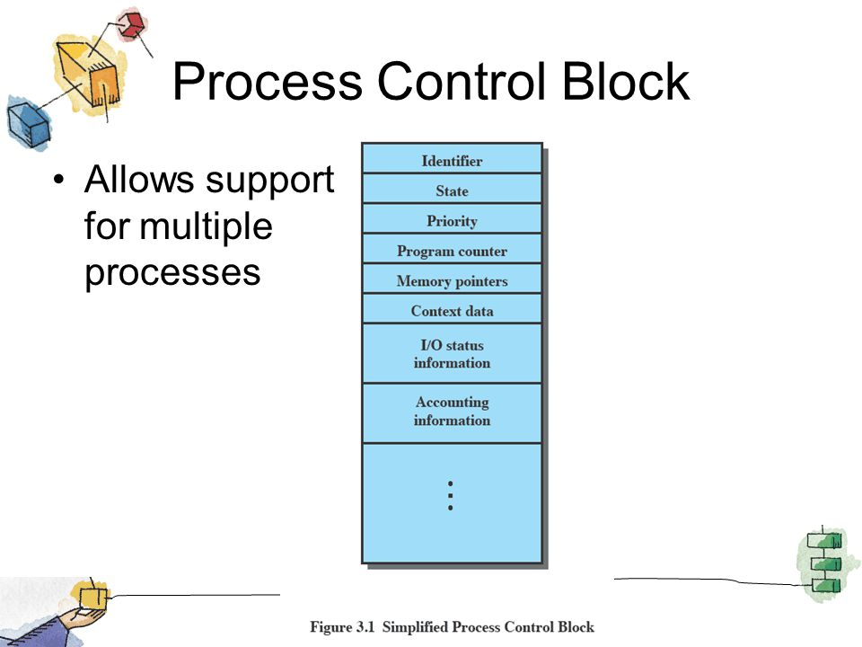 Process Control Block Allows support for multiple processes