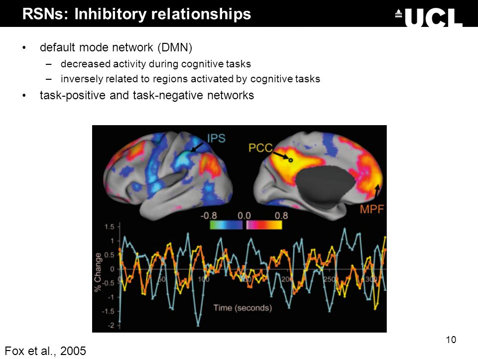 RSNs: Inhibitory relationships