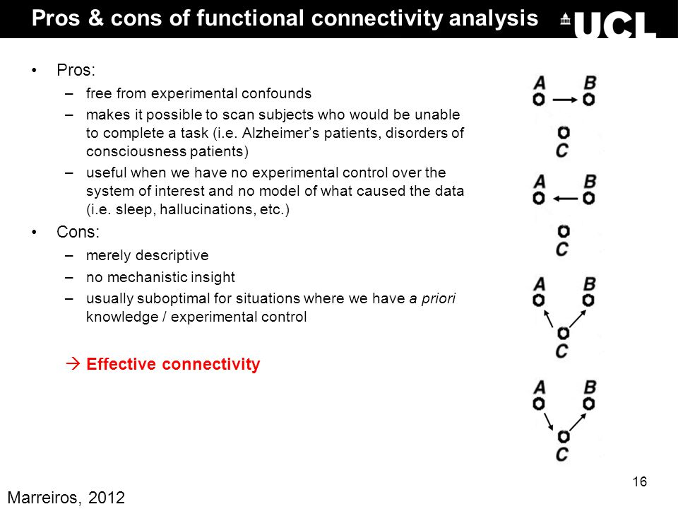 Pros & cons of functional connectivity analysis