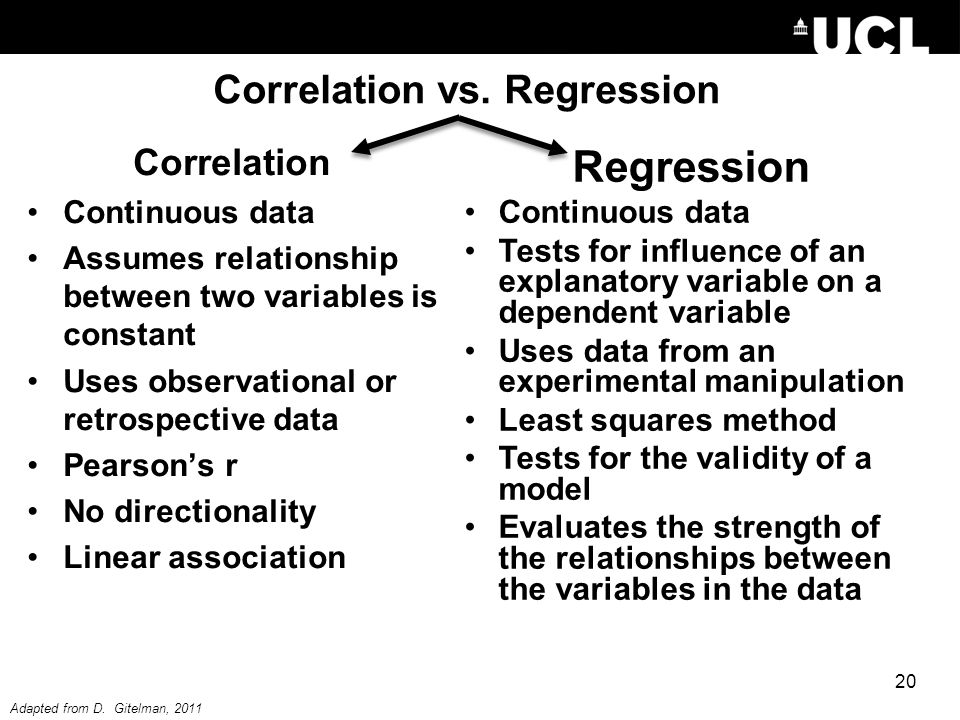 Correlation vs. Regression