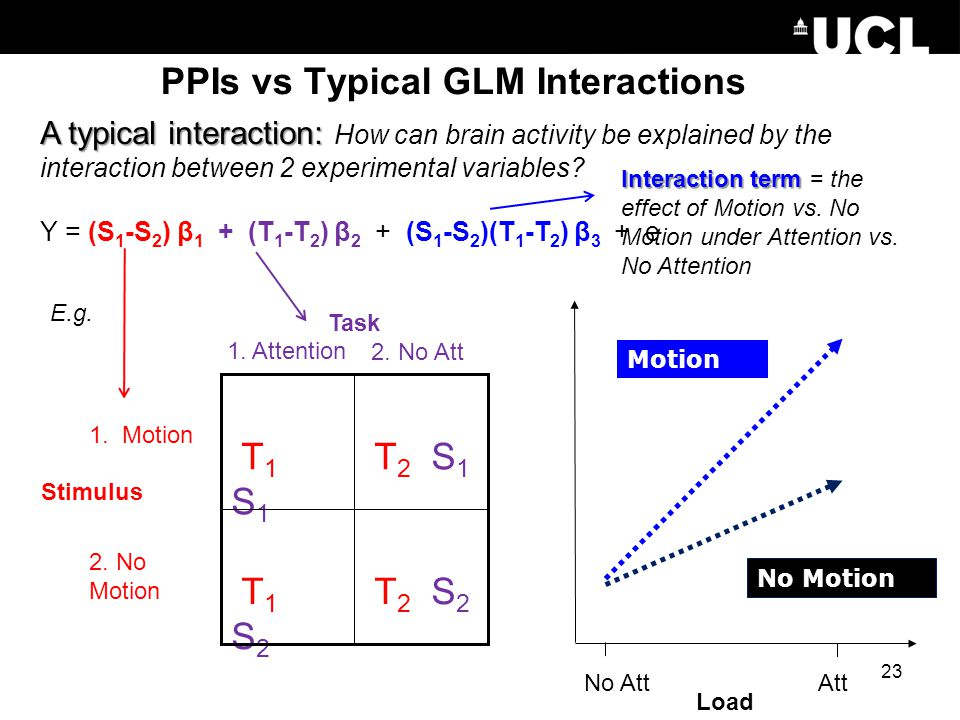 PPIs vs Typical GLM Interactions