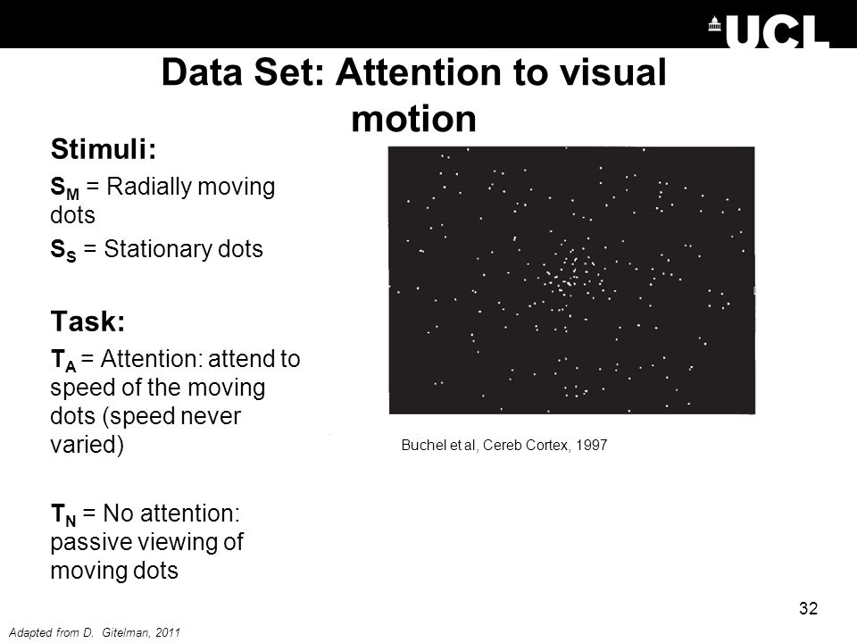 Data Set: Attention to visual motion