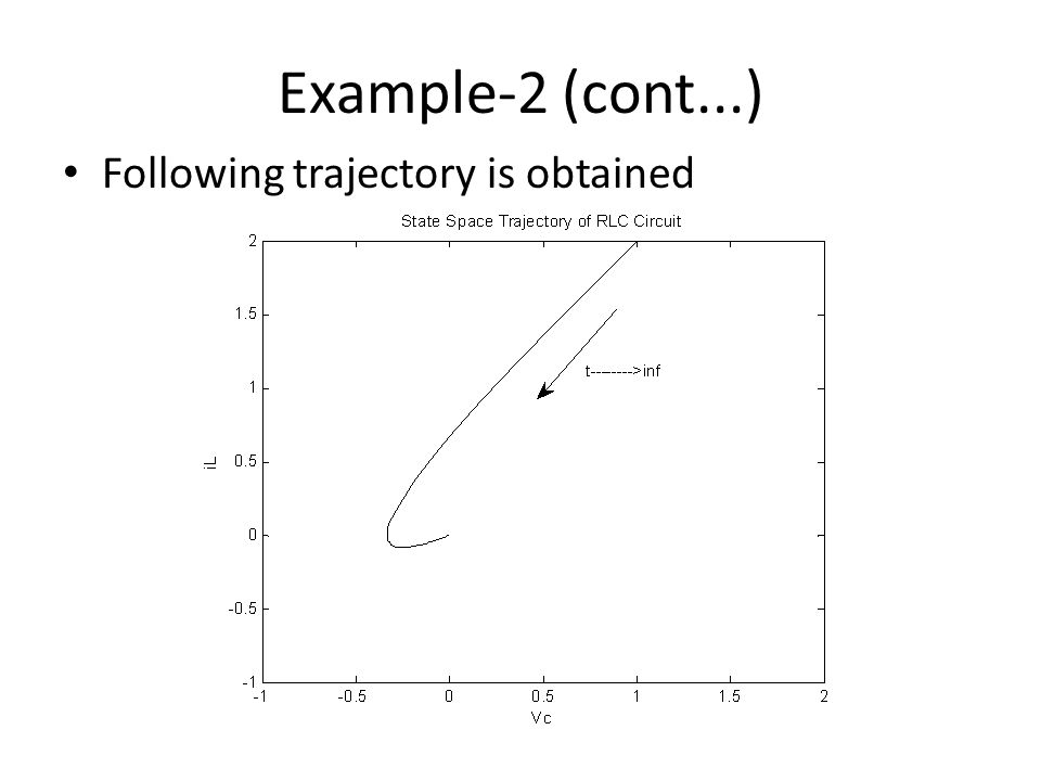Example-2 (cont...) Following trajectory is obtained