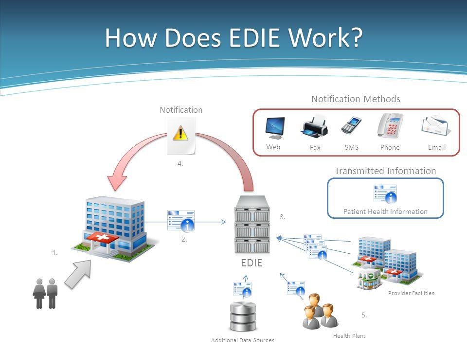 How Does EDIE Work EDIE Notification Methods Transmitted Information