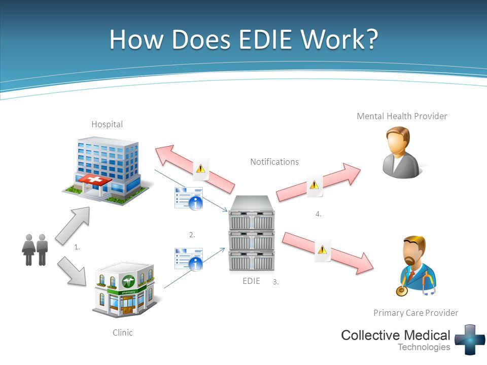 How Does EDIE Work Mental Health Provider Hospital Notifications EDIE