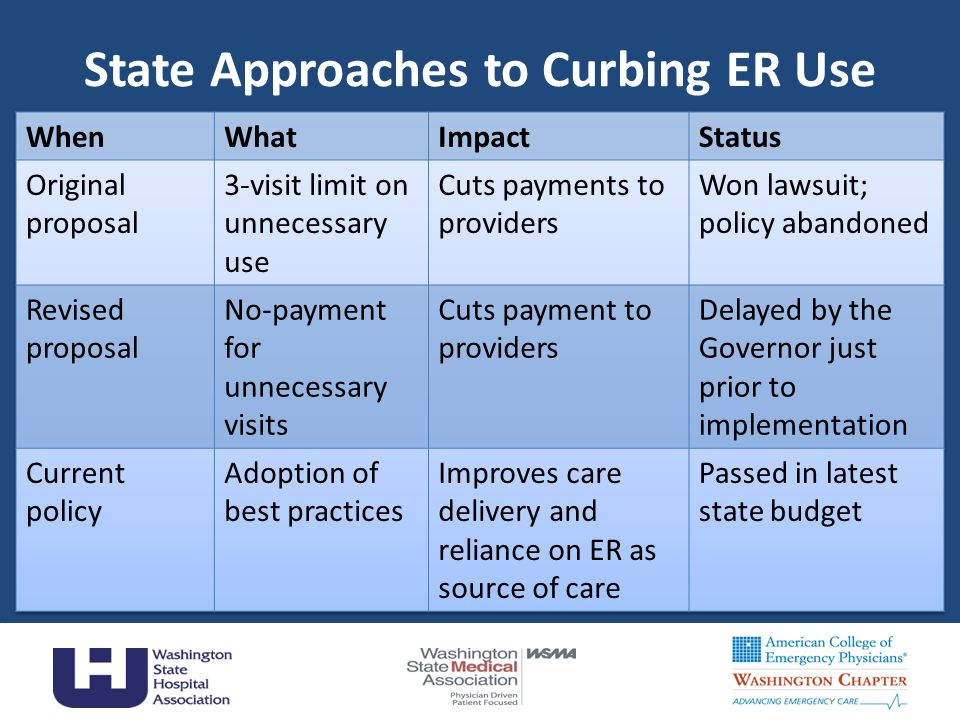 State Approaches to Curbing ER Use
