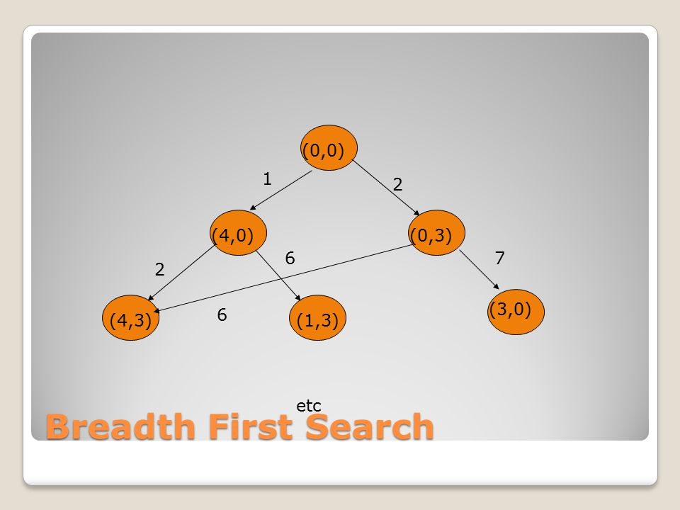 Breadth First Search (0,0) 1 2 (0,3) (4,0) (0,3) 6 7 2 (3,0) 6 (4,3)