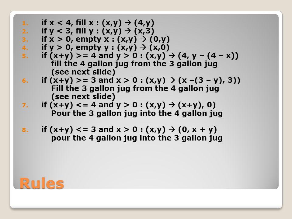 Rules if x < 4, fill x : (x,y)  (4,y)