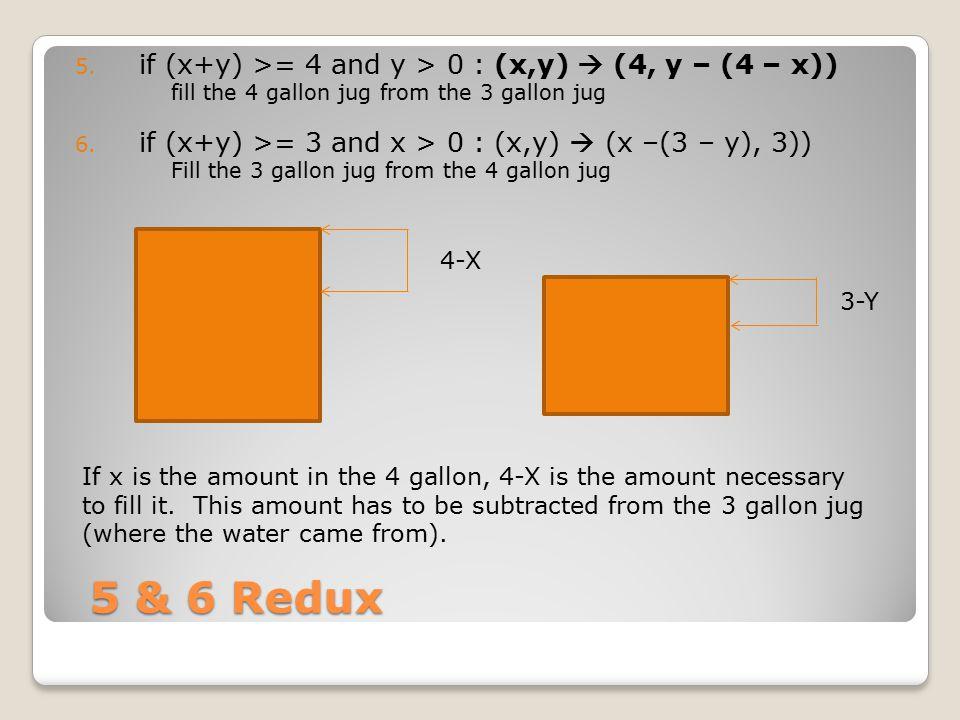 5 & 6 Redux if (x+y) >= 4 and y > 0 : (x,y)  (4, y – (4 – x))