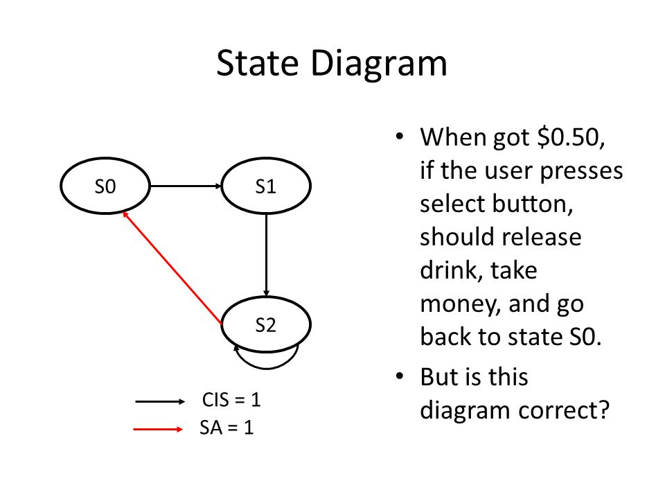 State Diagram When got $0.50, if the user presses select button, should release drink, take money, and go back to state S0.