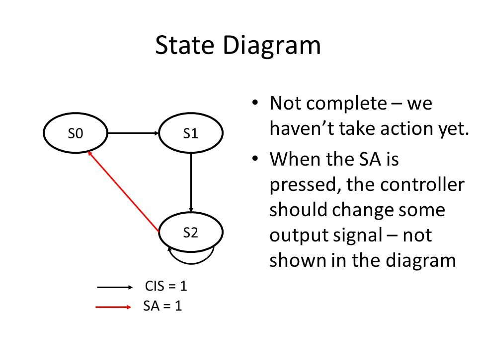 State Diagram Not complete – we haven't take action yet.