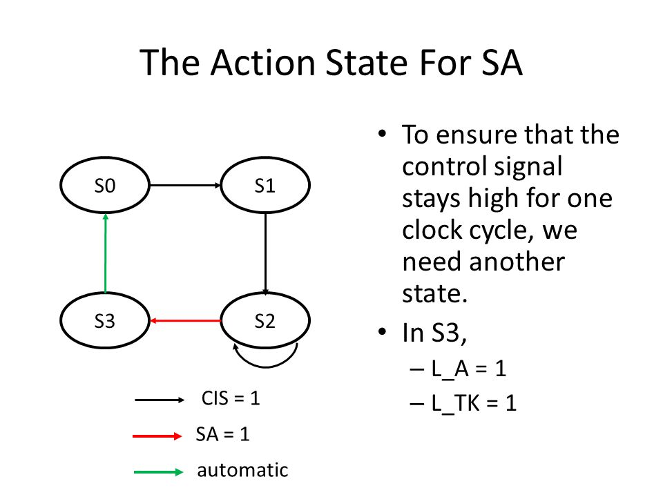 The Action State For SA To ensure that the control signal stays high for one clock cycle, we need another state.