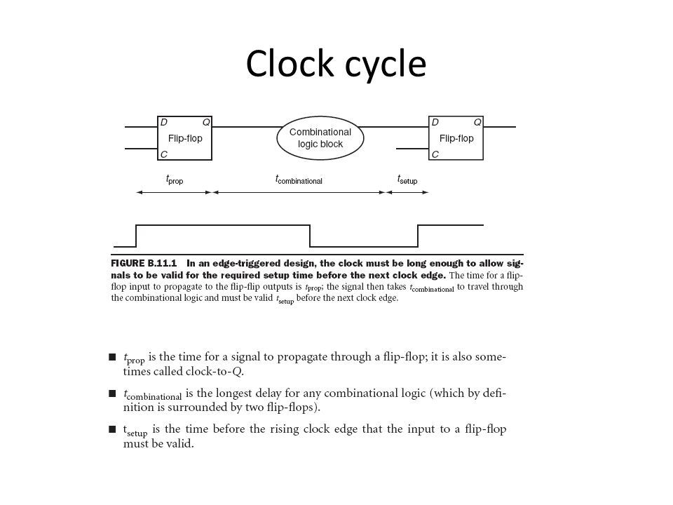 Clock cycle