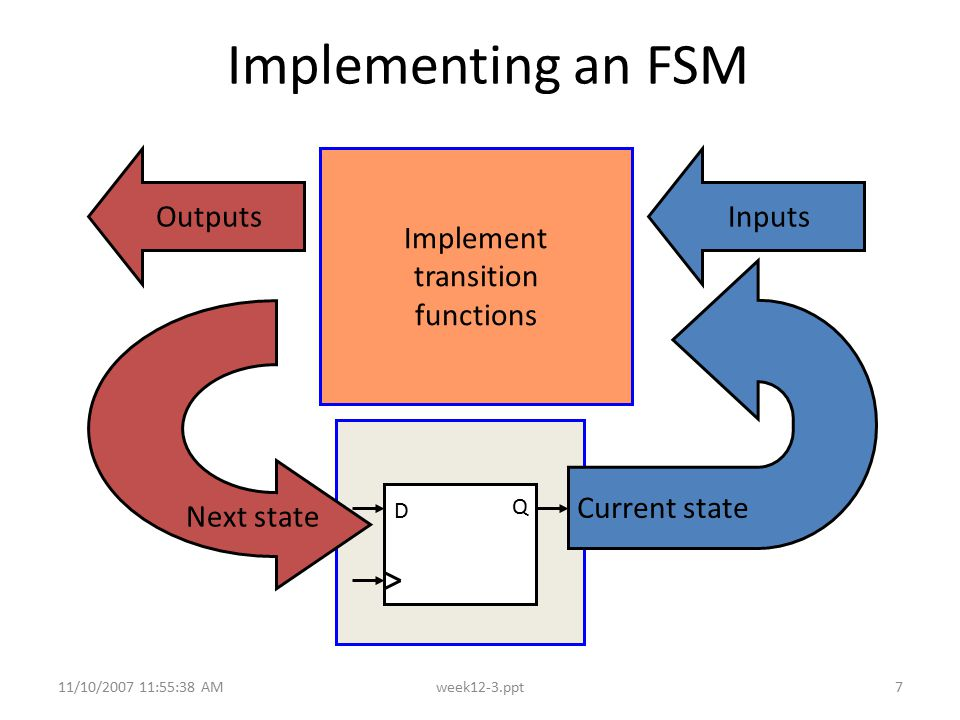 Implementing an FSM Outputs Implement transition functions Inputs