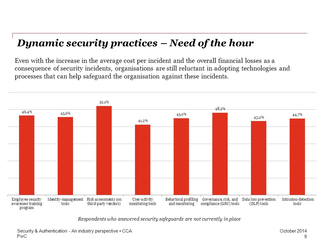 Dynamic security practices – Need of the hour