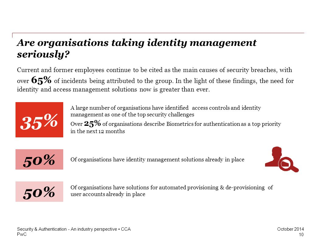Are organisations taking identity management seriously