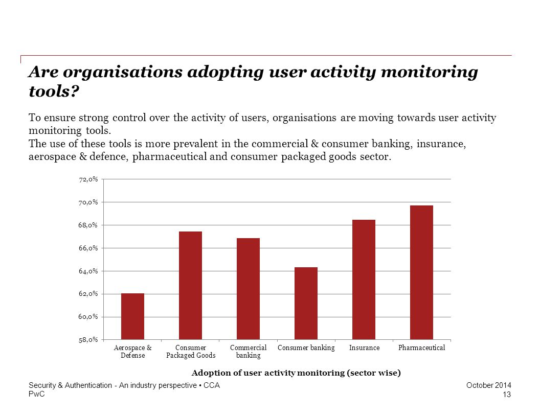 Are organisations adopting user activity monitoring tools